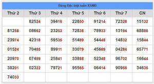 Phân tích soi cầu dự đoán xsmb ngày 27/11 chính xác