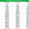Dự đoán KQXSMT thứ 6 ngày 31/5 - Soi cầu Xổ Số Miền Trung hôm nay