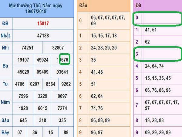 Tổng hợp đánh giá con số may mắn có khả năng trúng ngày 10/07