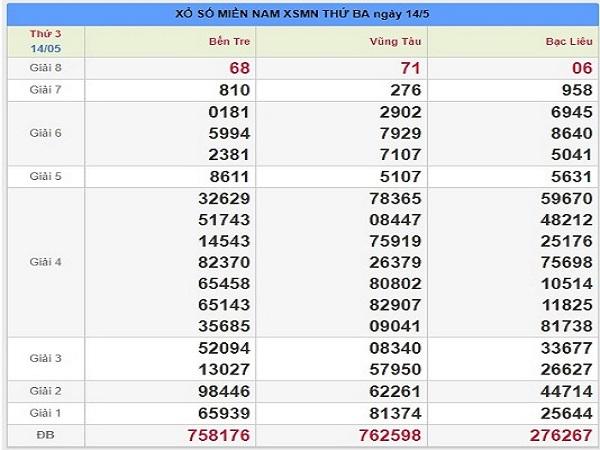 Soi cầu thống kê phân tích XSMN ngày 26/07 chính xác tuyệt đối