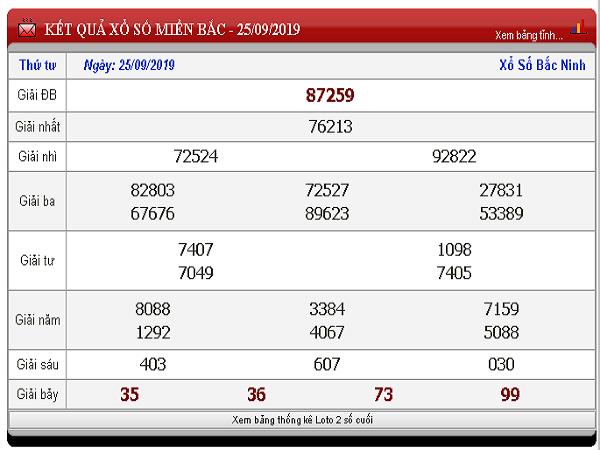 Phân tích KQXSMB ngày 26/09 từ các chuyên gia