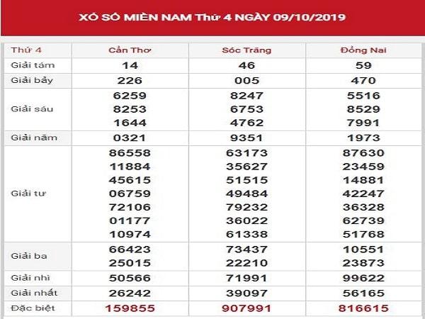 Phân tích kqxsmn ngày 16/10 chuẩn 100%