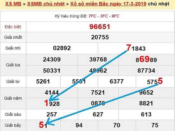 Thống kê kqxsmb ngày 18/03/2020 tỷ lệ trúng cao