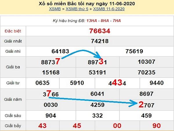 Tổng hợp KQXSMB- Thống kê xổ số miền bắc ngày 12/06 chuẩn xác