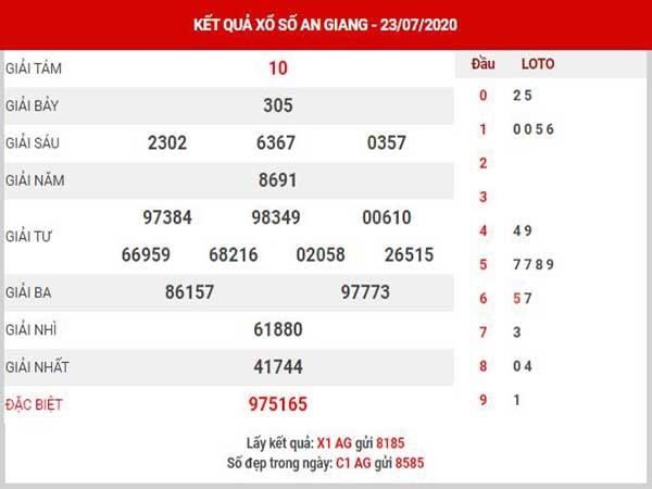 Bảng KQXSAG- Phân tích xổ số an giang ngày 30/07/2020 của các cao thủ
