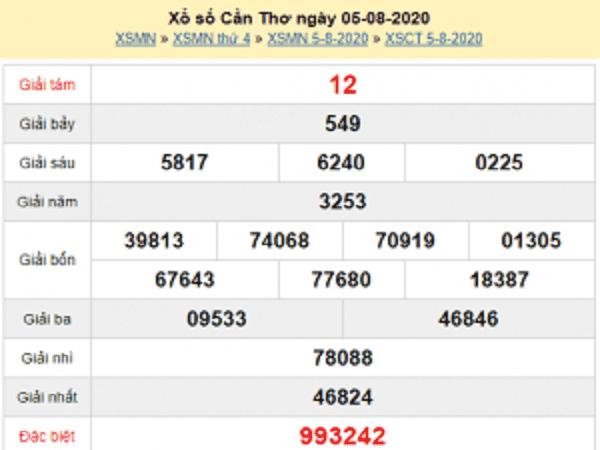 Thống kê KQXCT- xổ số cần thơ ngày 12/08 tỷ lệ trúng cao