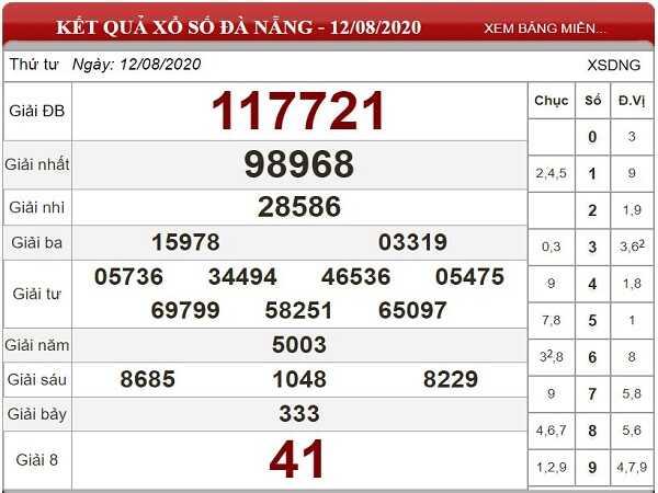 Thống kê KQXSDN- xổ số đà nẵng ngày 19/08/2020 chi tiết