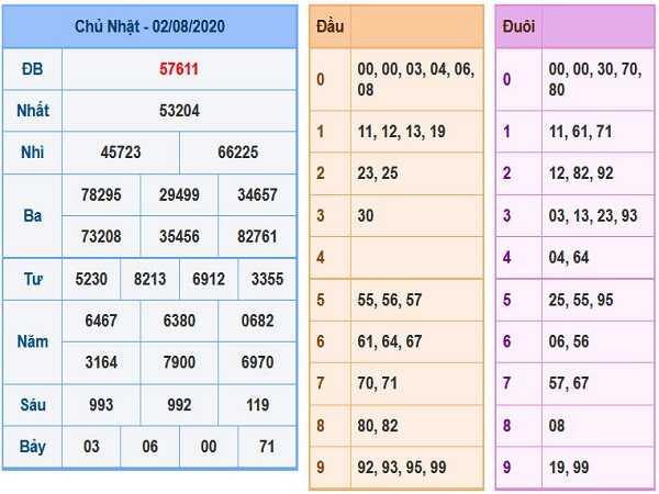 Bảng KQXSMB- Thống kê xổ số miền bắc ngày 03/08 của các chuyên gia