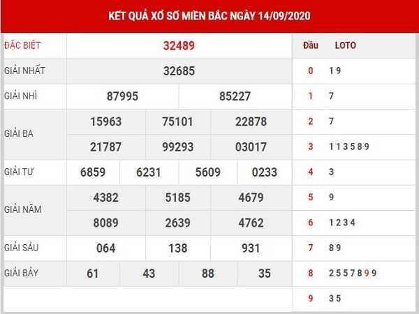 Thống kê KQXSMB- xổ số miền bắc thứ 3 ngày 15/09 tỷ lệ trúng cao
