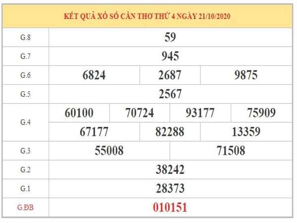 Thống kê XSST ngày 28/10/2020 dựa trên phân tích KQXSCT kỳ trước