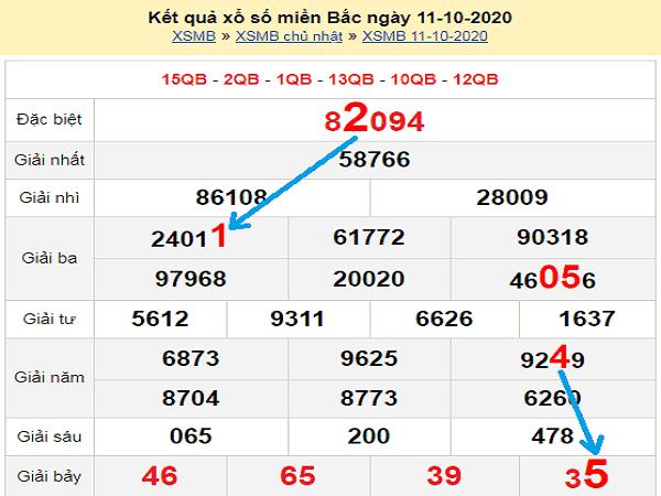 Phân tích KQXSMB ngày 12/10/2020- xổ số miền bắc thứ 2