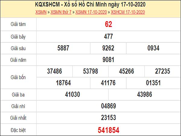 Phân tích XSHCM 19/10/2020