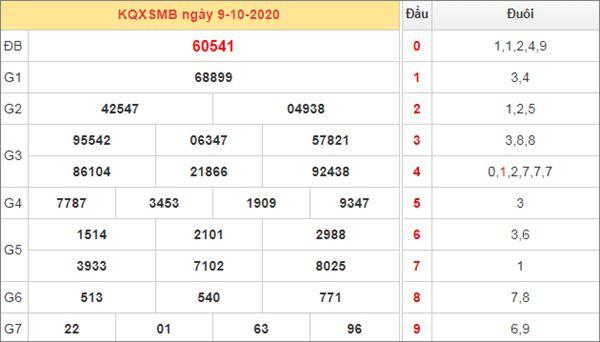 Phân tích XSMB 10/10/2020 chốt KQXS miền Bắc thứ 7