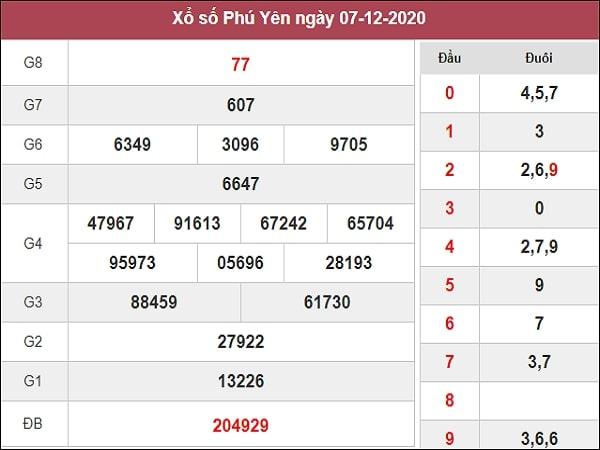 Dự đoán xổ số Phú Yên 14-12-2020