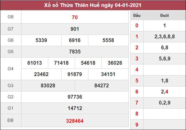 Nhận định KQXS Thừa Thiên Huế 11/1/2021 chốt XSTTH chuẩn xác