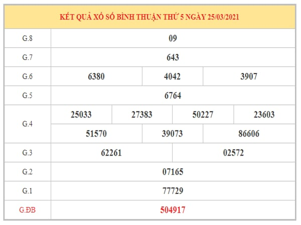 Nhận định KQXSBT ngày 1/4/2021 dựa trên kết quả kì trước
