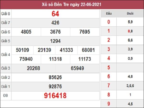 Phân tích XSBT 29/6/2021