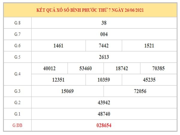 Dự đoán XSBP ngày 3/7/2021 dựa trên kết quả kì trước