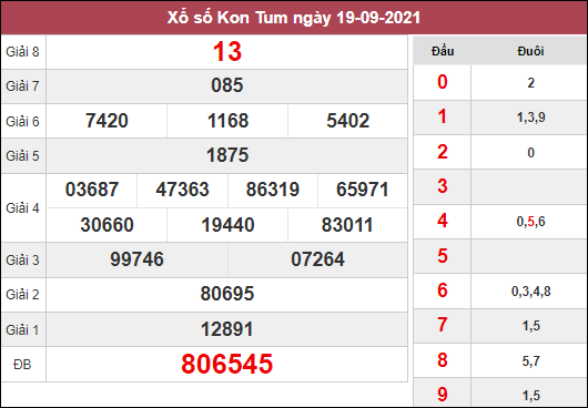 Soi cầu xổ số Kon Tum ngày 26/9/2021 dựa trên kết quả kì trước